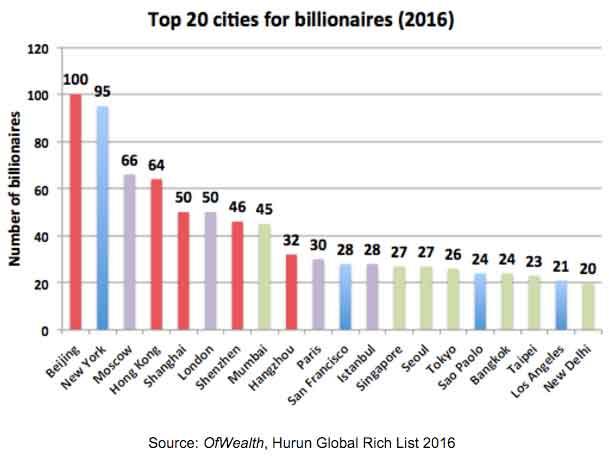 Top20citiesforbillionaires