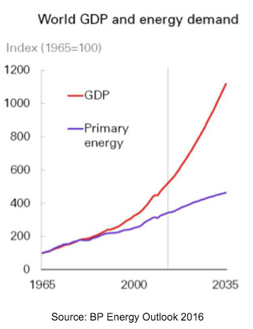 World-energy-GDP