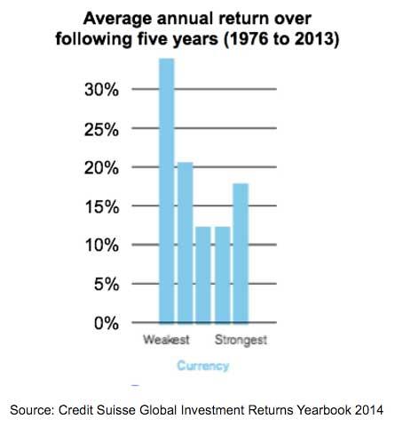 Average-annual-return-emerging-markets