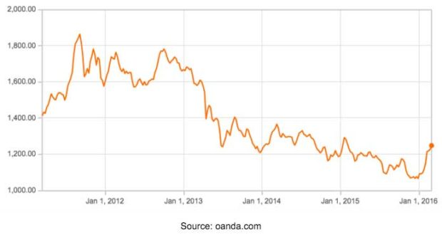 Gold-price-in-US$,-last-five-years
