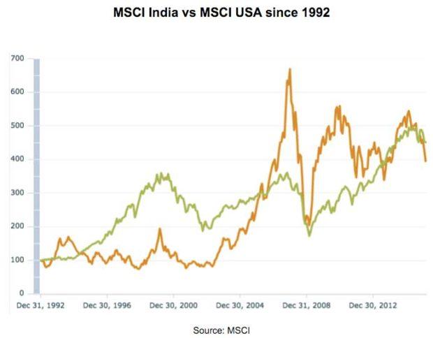 MSCI-India-vs-MSCI-USA-since-1992