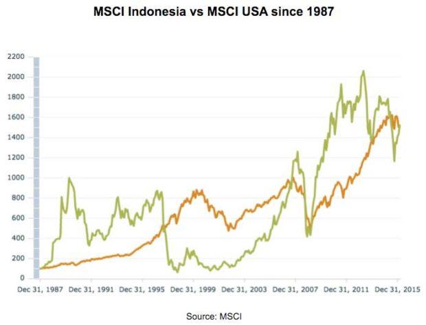 MSCI-Indonesia-vs-MSCI-USA-since-1987