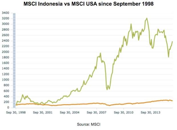 MSCI-Indonesia-vs-MSCI-USA-since-September-1998