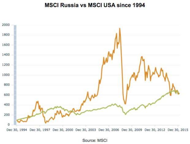 MSCI-Russia-vs-MSCI-USA-since-1994
