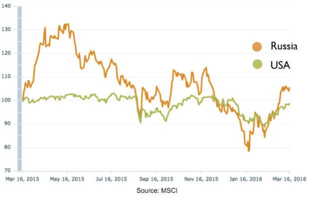 Russian-vs-US-stock-market