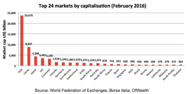 24-Markets-Capitalisation