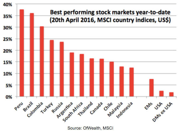 Best-Performing-Stock-Markets-2016