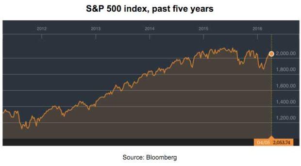 S&P500-5-years