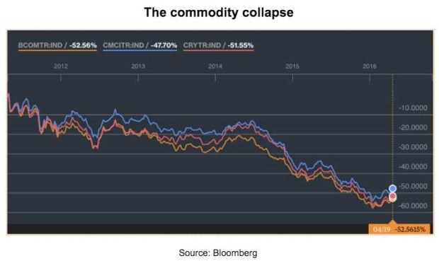 The-Commodity-Collapse