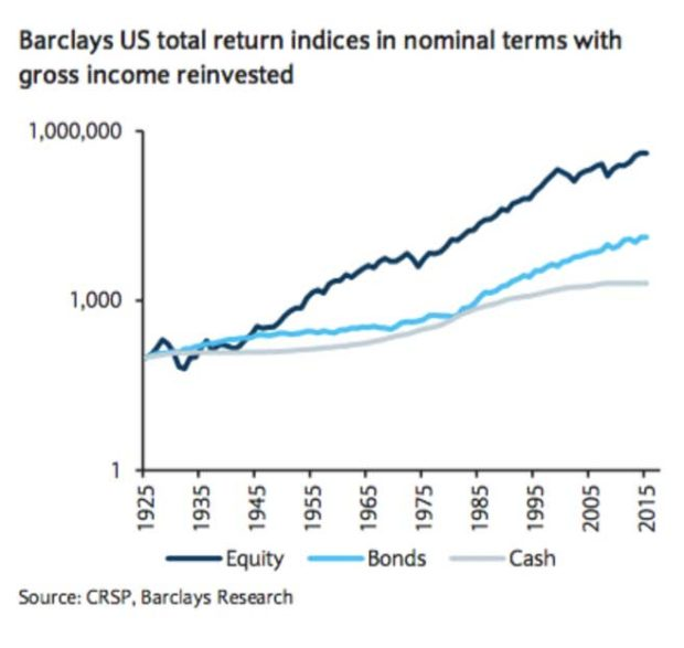 US-total-return