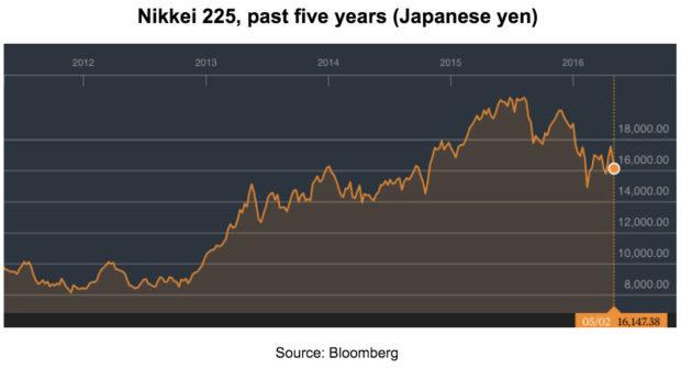 Nikkei 225, past five years (Japanese yen)