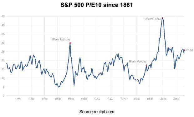 S&P-500-PE10-since-1881