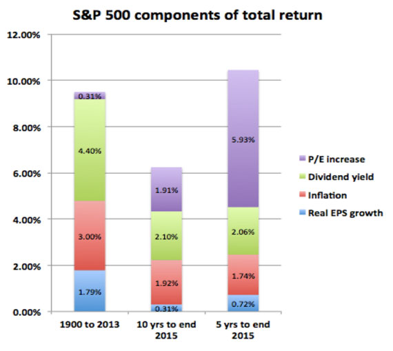 S&P-500-components-of-returns