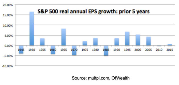 s&p-500-real-annual-EPS