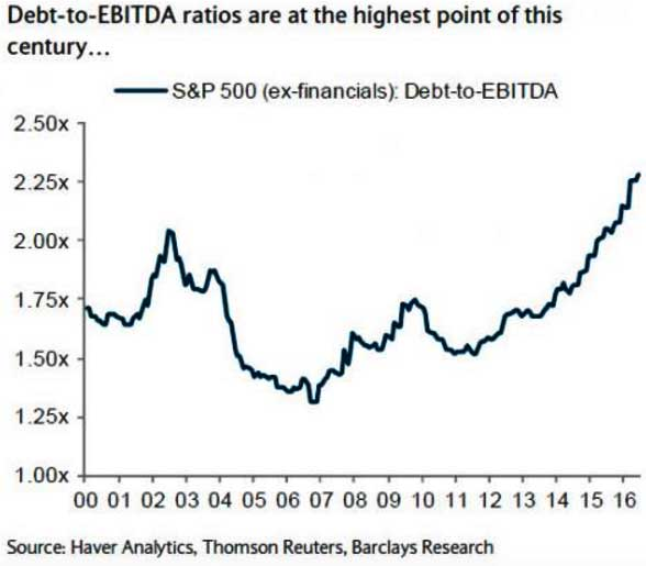 Debt-to-EBITDA-S&P500