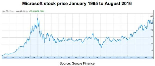 Microsoft-Stock-Price-1995-2016