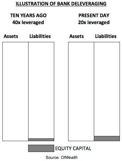 bank-deleveraging