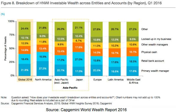 investablewealth