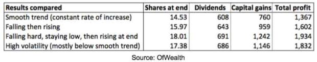 chart-stock-investment-results-under-different-scenarios
