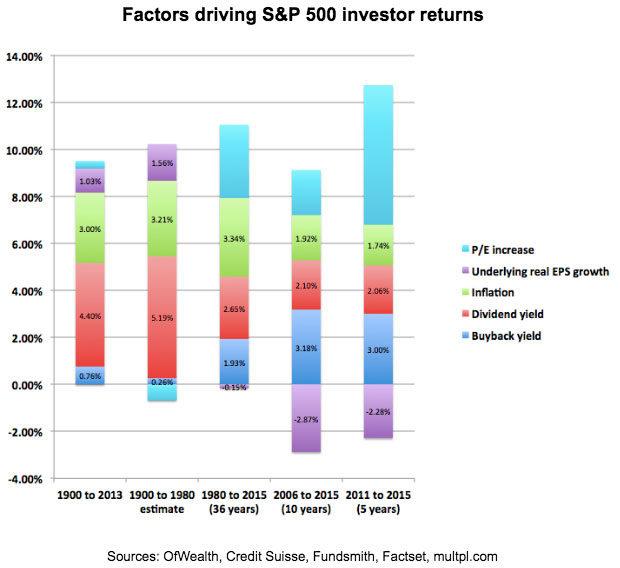 factors-driving-sp-500-investor-returns-high