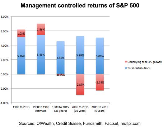 management-controlled-returns-of-sp-500