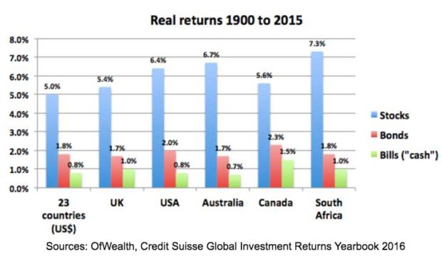 real-return-stocks-1900-2015