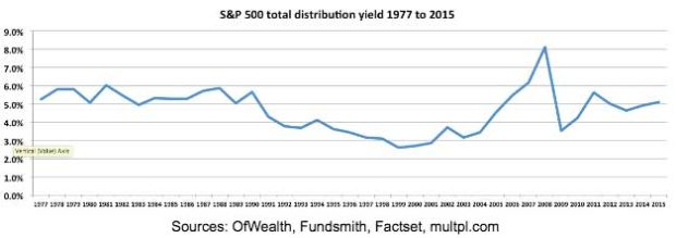 sp-500-total-distribution-yield