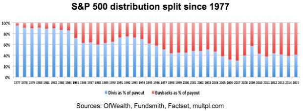 sp-500-distribution-split-since-1977
