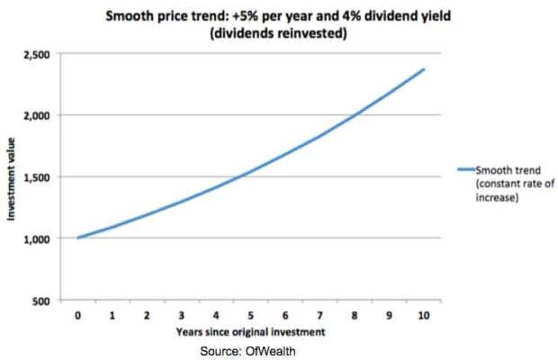 smooth-price-trend