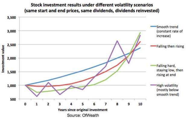 stock-investment-results-under-different-scenarios
