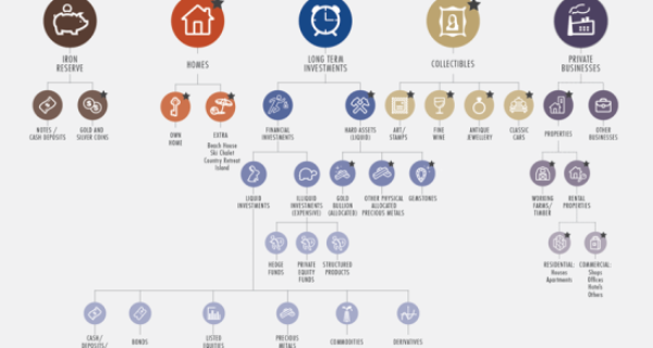 50 ways to invest Infographic