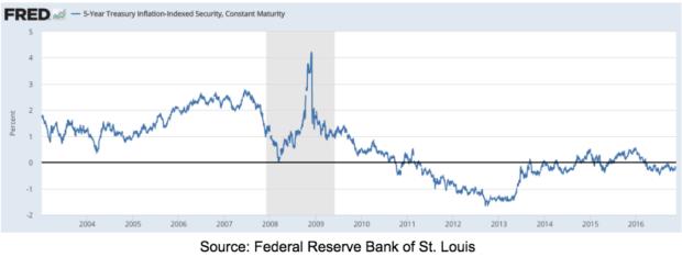 5yr-treasury-inflation