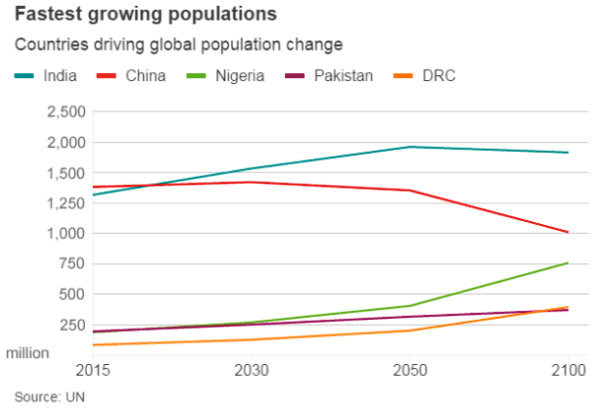 fastest-growing-populations