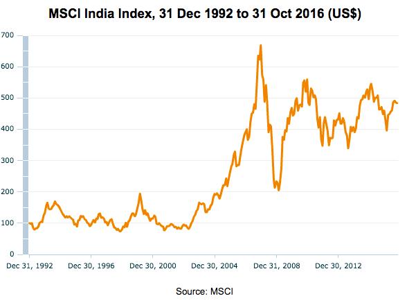 msci-india-1992-2016