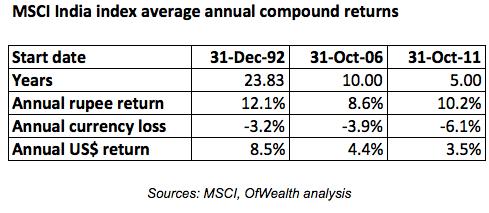 msci-india-index