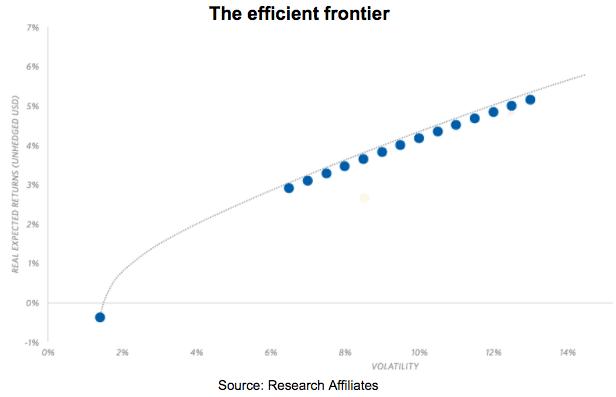 the-efficient-frontier
