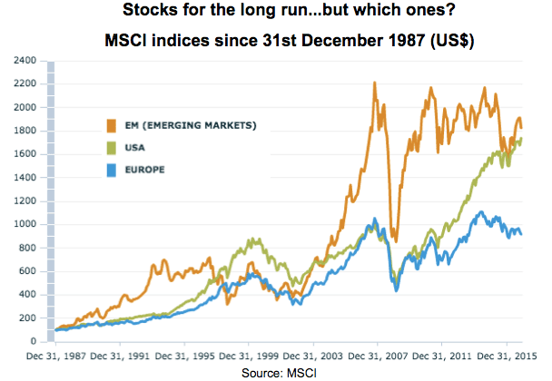 Stocks for the long run...but which ones? MSCI indices since 31st December 1987 (US$)