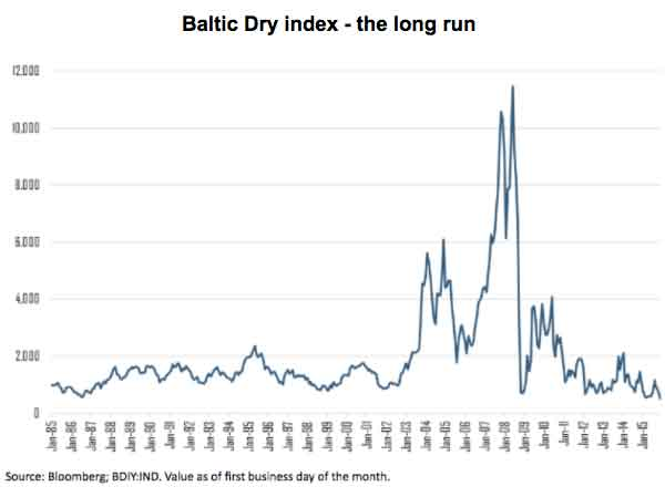 Baltic Dry index - the long run