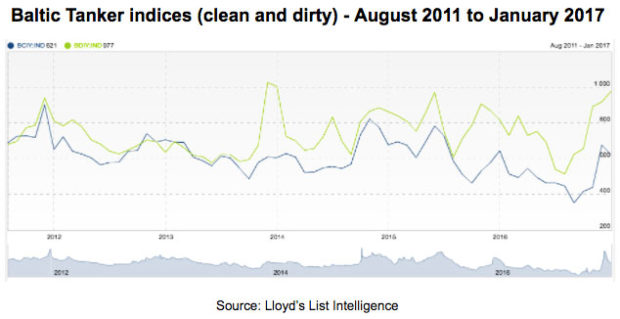 Baltic Tanker indices (clean and dirty) - August 2011 to January 2017