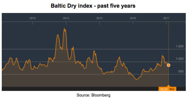 Baltic Dry index - past five years