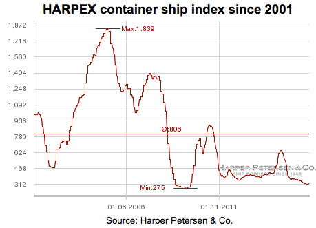HARPEX container ship index since 2001
