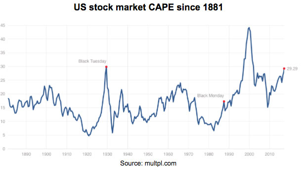US stock market CAPE since 1881