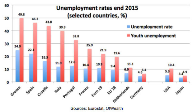 Unemployment rates end 2015 EU.jpg