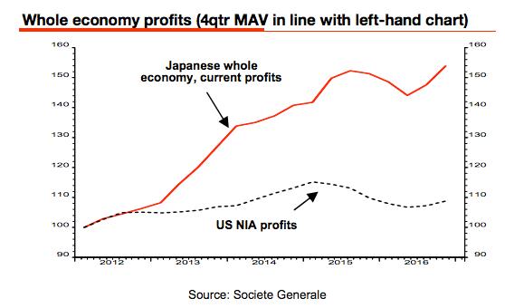 Japanese Economy Profits