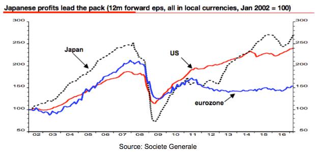 Japan Stock Market Boom