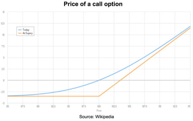 Price to call option