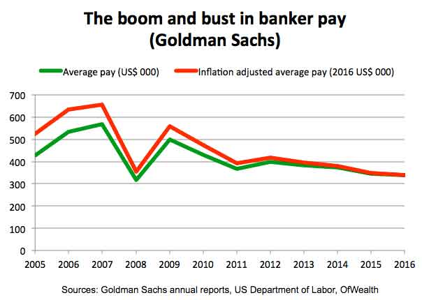The boom and bust in bankers pay