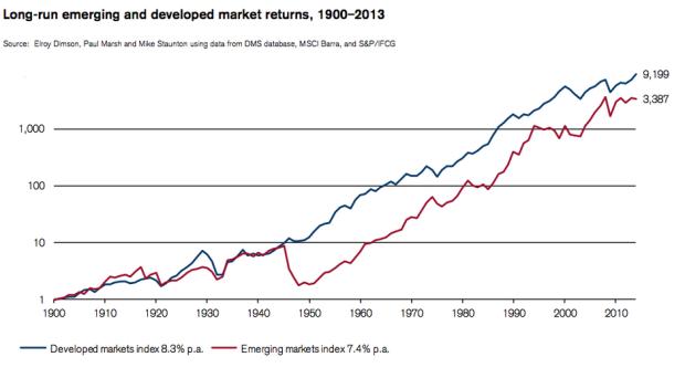 Long run emerging markets and developed marked returns