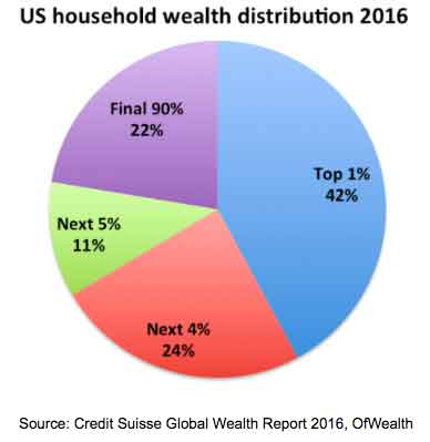 US House hold wealth distribution