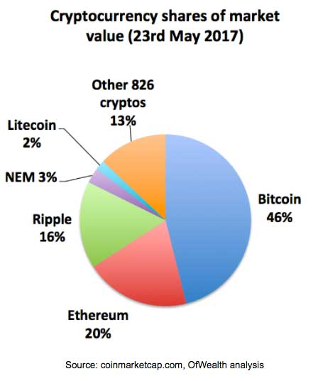 cryptocurrency market share price
